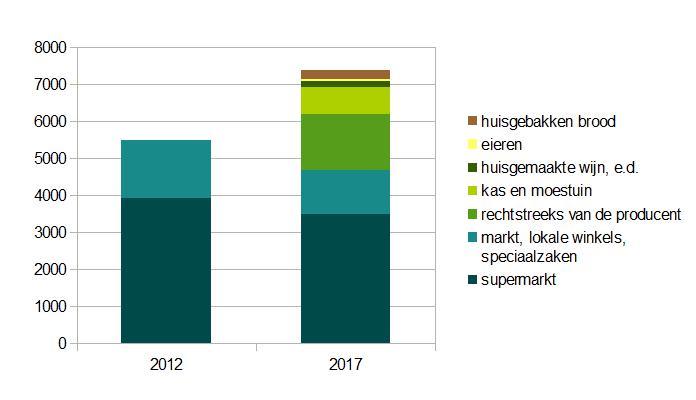 grafiek uitgaven voeding 2012 vs 2017